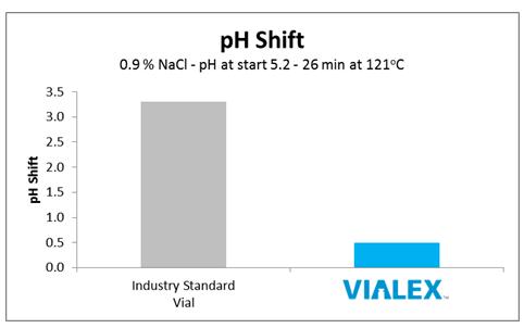VIALEX pH Shift